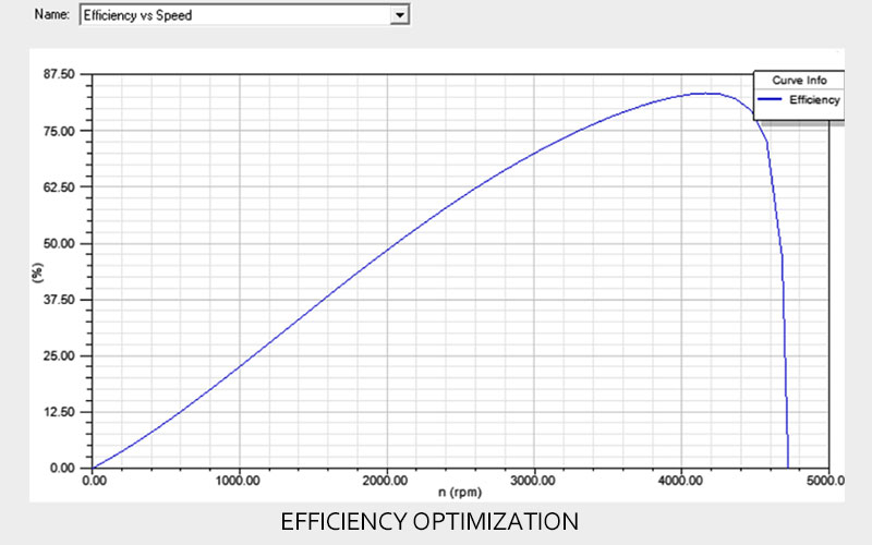 Solution Analysis & Optimization