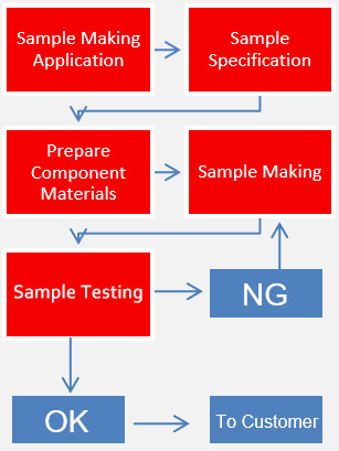 sample-making-and-testing1.jpg